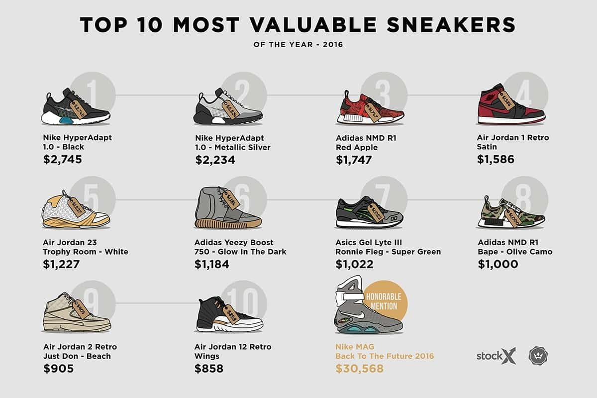 most-expensive-sneakers-2016-gallery-01-1200x800